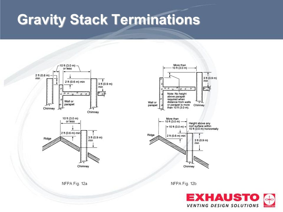 Sub Title Gravity Stack Terminations NFPA Fig. 12aNFPA Fig. 12b