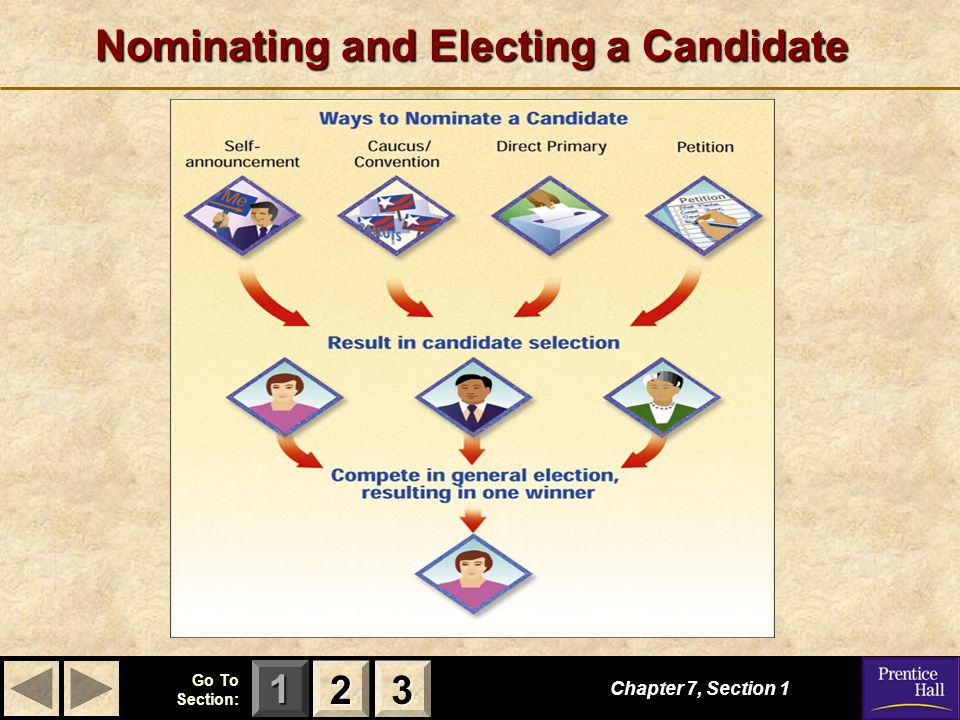 123 Go To Section: Nominating and Electing a Candidate Chapter 7, Section 1 2222 3333