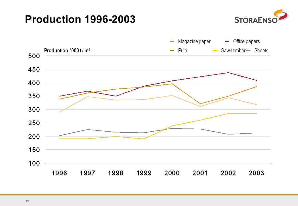 15 Production 1996-2003 Production, '000 t / m 3 Magazine paper SheetsSawn timber Office papers Pulp
