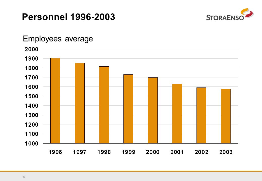17 Personnel 1996-2003 Employees average