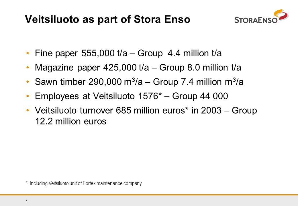 5 Veitsiluoto as part of Stora Enso Fine paper 555,000 t/a – Group 4.4 million t/a Magazine paper 425,000 t/a – Group 8.0 million t/a Sawn timber 290,000 m 3 /a – Group 7.4 million m 3 /a Employees at Veitsiluoto 1576* – Group 44 000 Veitsiluoto turnover 685 million euros* in 2003 – Group 12.2 million euros * ) Including Veitsiluoto unit of Fortek maintenance company