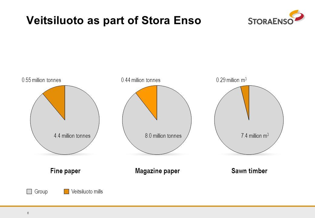 7 Veitsiluoto as part of Stora Enso Personnel 2003Turnover 2003 Veitsiluoto millsGroup 0.68 billion euros 12,2 billion euros 1,576 44,000