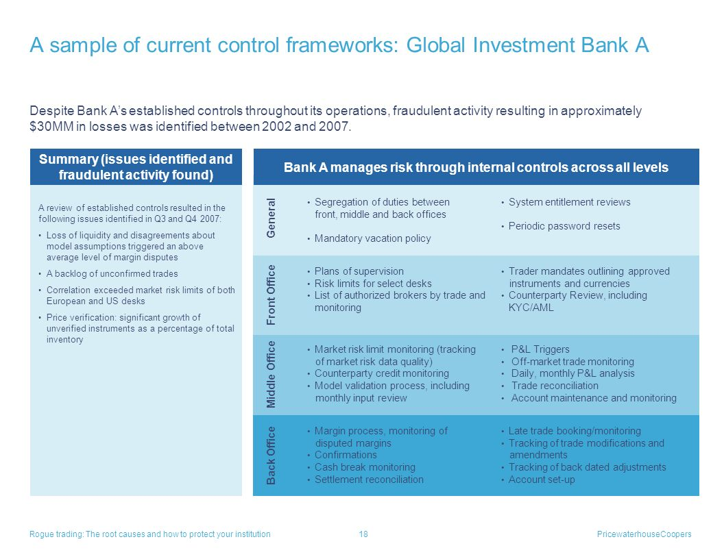 Appendix A sample of current control frameworks How various banks have developed their control frameworks in response to risk issues identified and pa