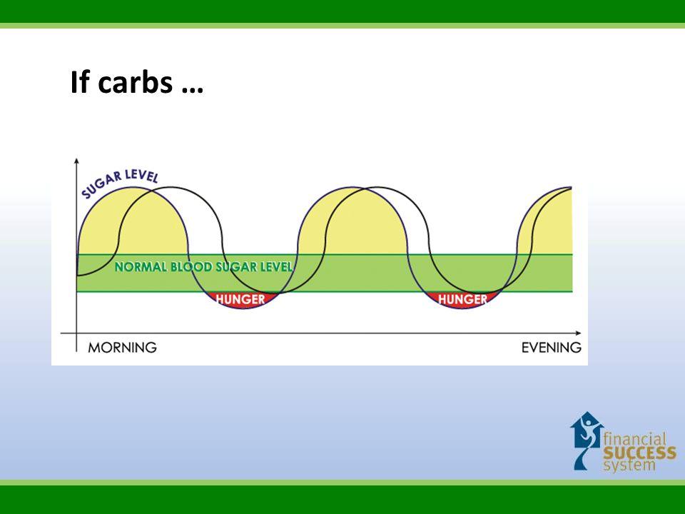 If carbs …