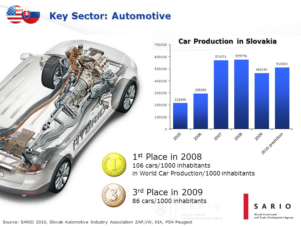Key Sector: Automotive Car Production in Slovakia Source: SARIO 2010, Slovak Automotive Industry Association ZAP,VW, KIA, PSA-Peugeot 1 st Place in 20