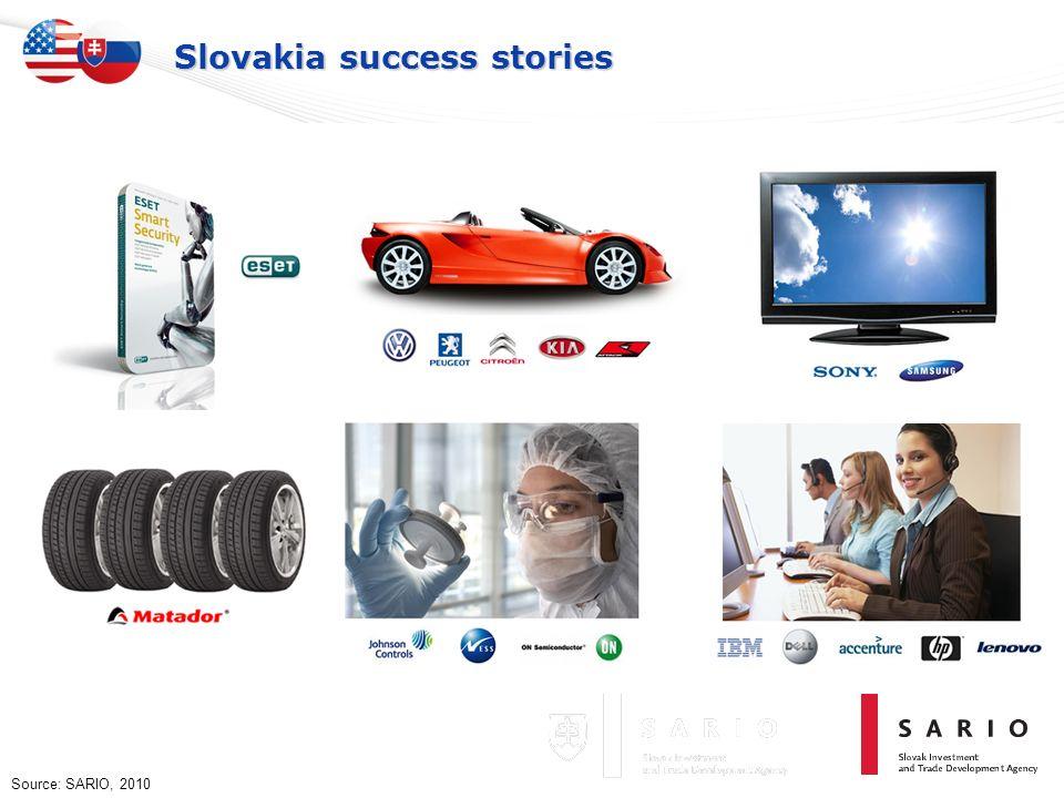 Slovakia success stories Source: SARIO, 2010