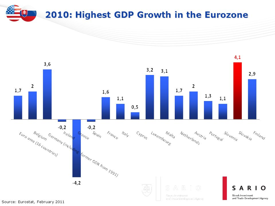 2010: Highest GDP Growth in the Eurozone Source: Eurostat, February 2011