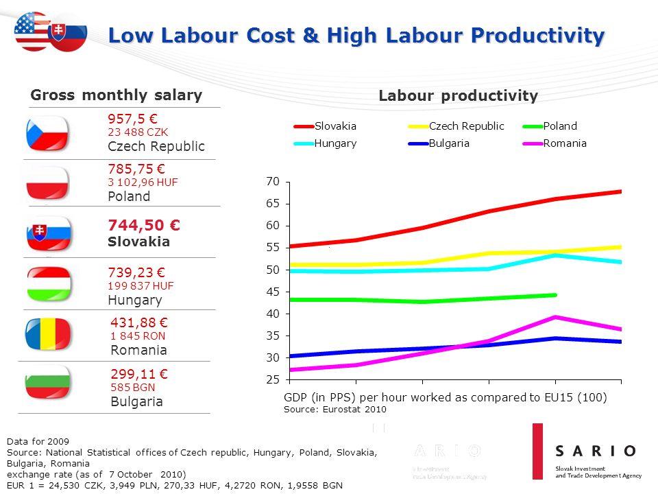 Low Labour Cost & High Labour Productivity Labour productivity 744,50 Slovakia 957,5 23 488 CZK Czech Republic 785,75 3 102,96 HUF Poland 739,23 199 8