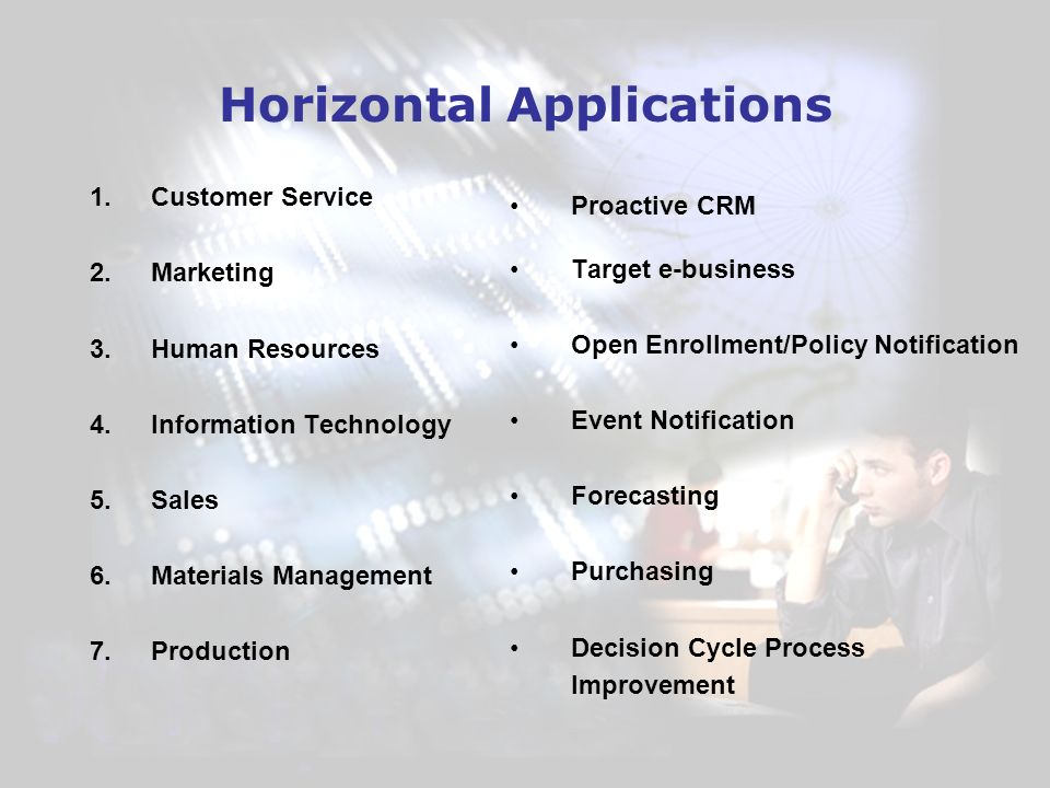 Horizontal Applications 1.Customer Service 2.Marketing 3.Human Resources 4.Information Technology 5.Sales 6.Materials Management 7.Production Proactive CRM Target e-business Open Enrollment/Policy Notification Event Notification Forecasting Purchasing Decision Cycle Process Improvement