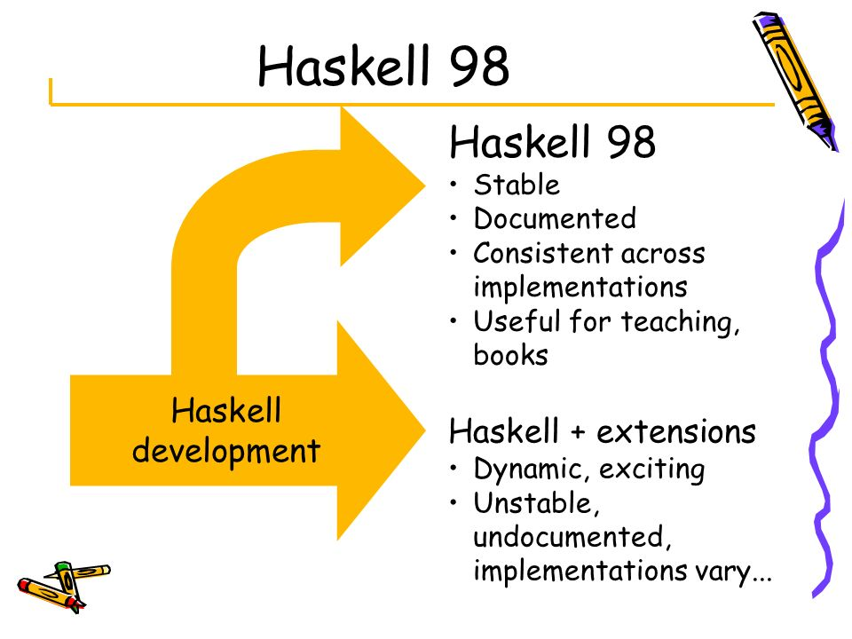 Haskell 98 Haskell development Haskell 98 Stable Documented Consistent across implementations Useful for teaching, books Haskell + extensions Dynamic,