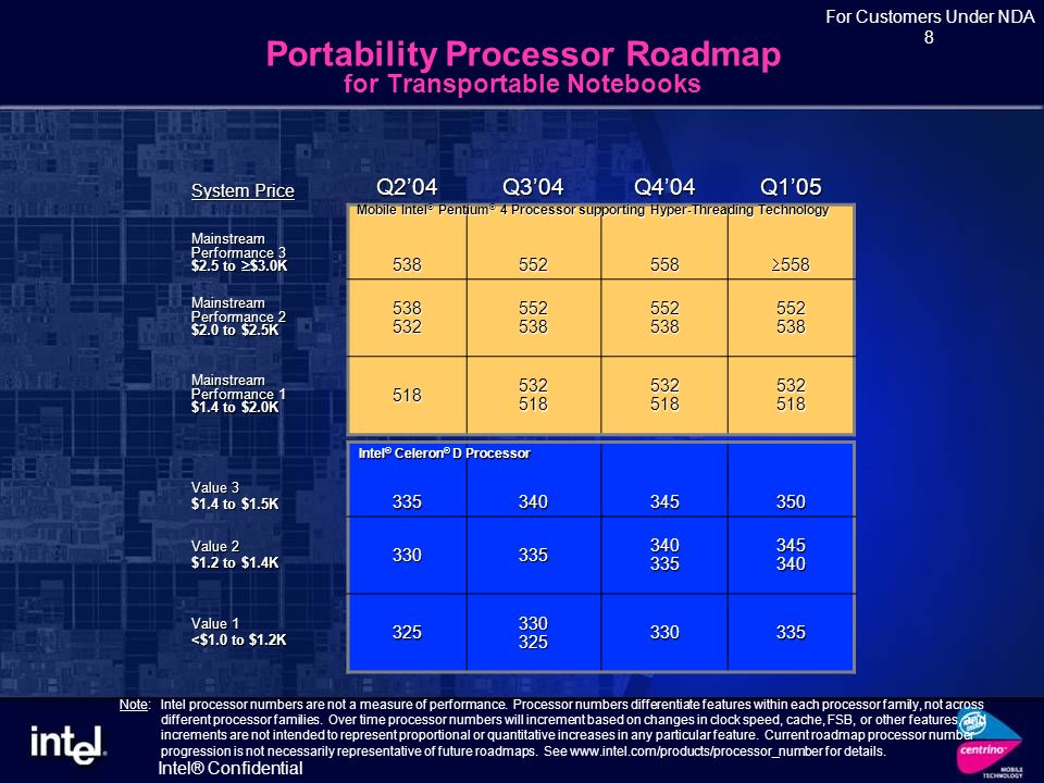 Intel® Confidential For Customers Under NDA 7 Intel ® Celeron ® M Processor Roadmap System Price Q204Q304Q404Q105 Value<$1.5K 340 320 / 330 360 340 / 350 370 350 / 360 Intel ® Celeron ® M Processor Value Ultra Low Voltage <$1.5K338338358 Intel ® Celeron ® M Processor Ultra Low Voltage Processor Brand Processor Number Processor Generation (Architecture) Clock Speed Front Side Bus Cache Intel Technologies Intel ® Celeron ® M Processor 370 Dothan 90nm 1.50 GHz 400 MHz 1MB L2 360 Dothan 90nm 1.40 GHz 400 MHz 1MB L2 350 Dothan 90nm 1.30 GHz 400 MHz 1MB L2 340 Banias 130nm 1.50 GHz 400 MHz 512KB L2 330* Banias 130nm 1.40 GHz 400 MHz 512KB L2 320* Banias 130nm 1.30 GHz 400 MHz 512KB L2 Intel ® Celeron ® M Processor Ultra Low Voltage 358 Dothan 90nm 1 GHz 400 MHz 512KB L2 338 Dothan 90nm 900 MHz 400 MHz 512KB L2 * Existing SKUs from Q204 renamed with processor number Note: Intel processor numbers are not a measure of performance.