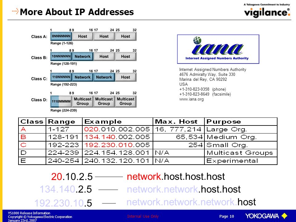 YS1000 Release Information Copyright © Yokogawa Electric Corporation January 23rd, 2007 Page 10 Internal Use Only network.host.host.host network.netwo