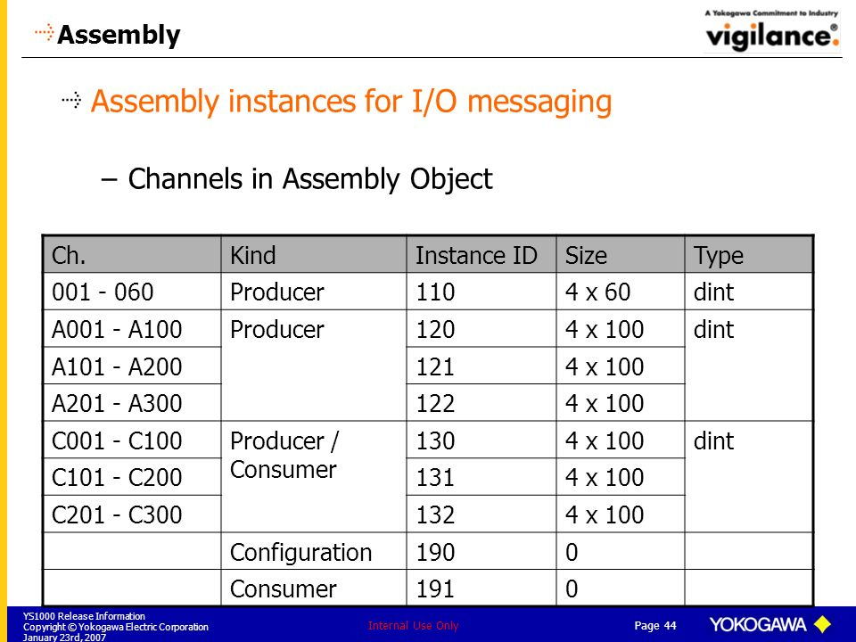 YS1000 Release Information Copyright © Yokogawa Electric Corporation January 23rd, 2007 Page 44 Internal Use Only Assembly Assembly instances for I/O