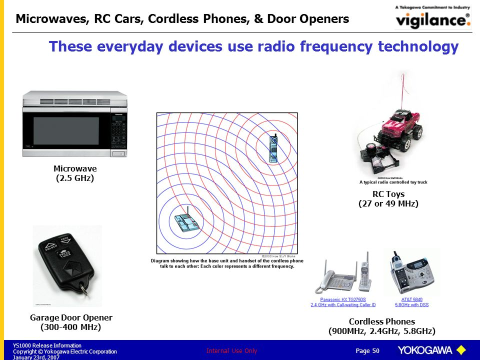 YS1000 Release Information Copyright © Yokogawa Electric Corporation January 23rd, 2007 Page 50 Internal Use Only Microwaves, RC Cars, Cordless Phones