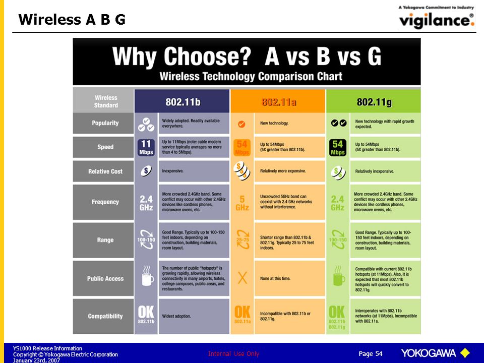YS1000 Release Information Copyright © Yokogawa Electric Corporation January 23rd, 2007 Page 54 Internal Use Only Wireless A B G
