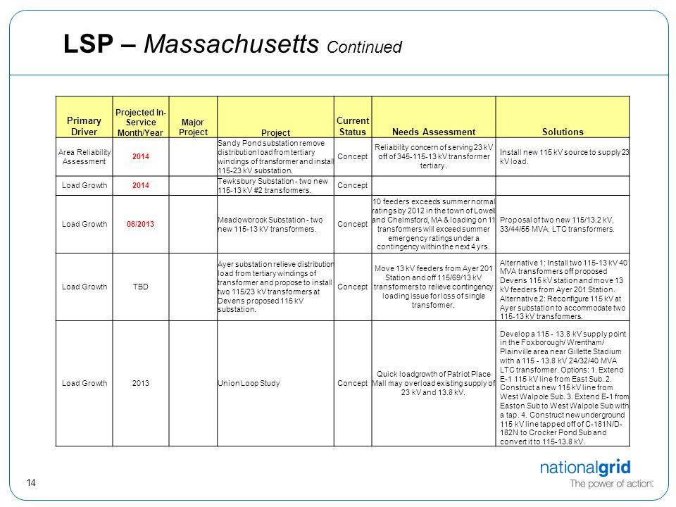 14 LSP – Massachusetts Continued Primary Driver Projected In- Service Month/Year Major ProjectProject Current StatusNeeds AssessmentSolutions Area Reliability Assessment 2014 Sandy Pond substation remove distribution load from tertiary windings of transformer and install 115-23 kV substation.