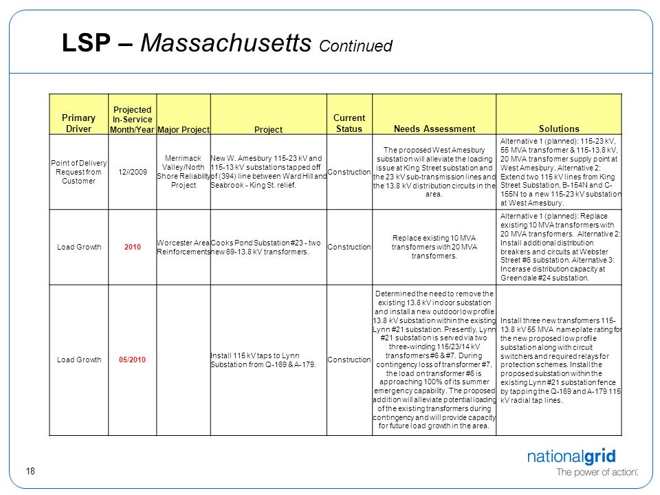 18 LSP – Massachusetts Continued Primary Driver Projected In-Service Month/YearMajor ProjectProject Current StatusNeeds AssessmentSolutions Point of Delivery Request from Customer 12//2009 Merrimack Valley/North Shore Reliability Project New W.