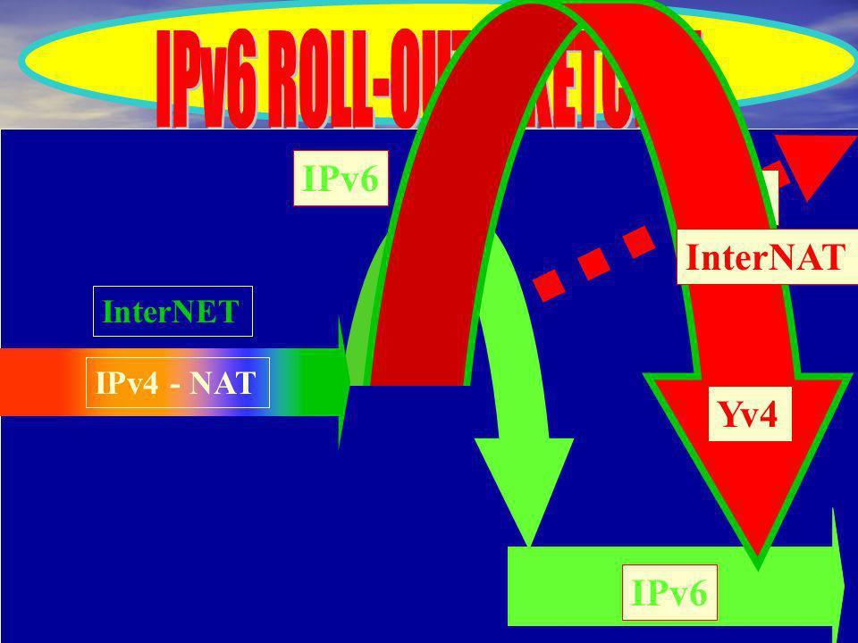 NAT IPv6 IPv4 - NAT IPv6 InterNET InterNAT Yv4