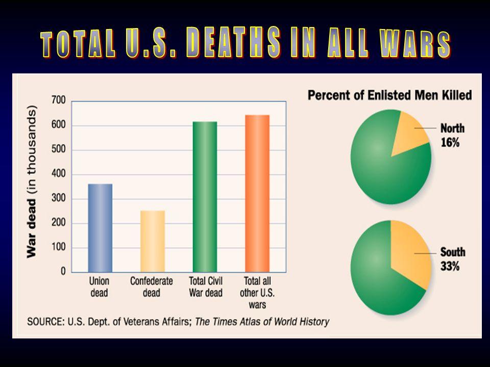 Chart: Total Deaths Iraq 4,000 Persian 300