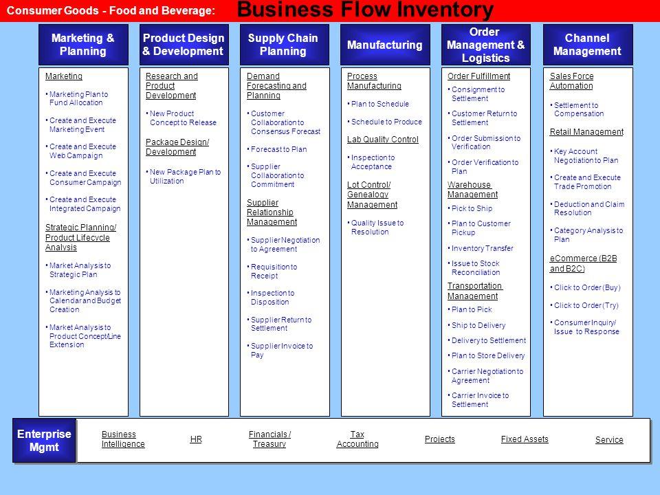 Consumer Goods - Food and Beverage: Product Design & Development Manufacturing Order Management & Logistics Channel Management Process Manufacturing P