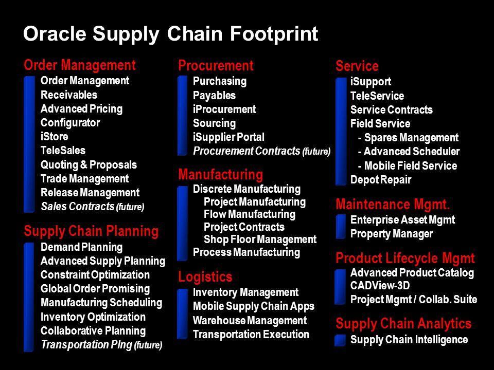 Procurement Purchasing Payables iProcurement Sourcing iSupplier Portal Procurement Contracts (future) Manufacturing Discrete Manufacturing Project Man