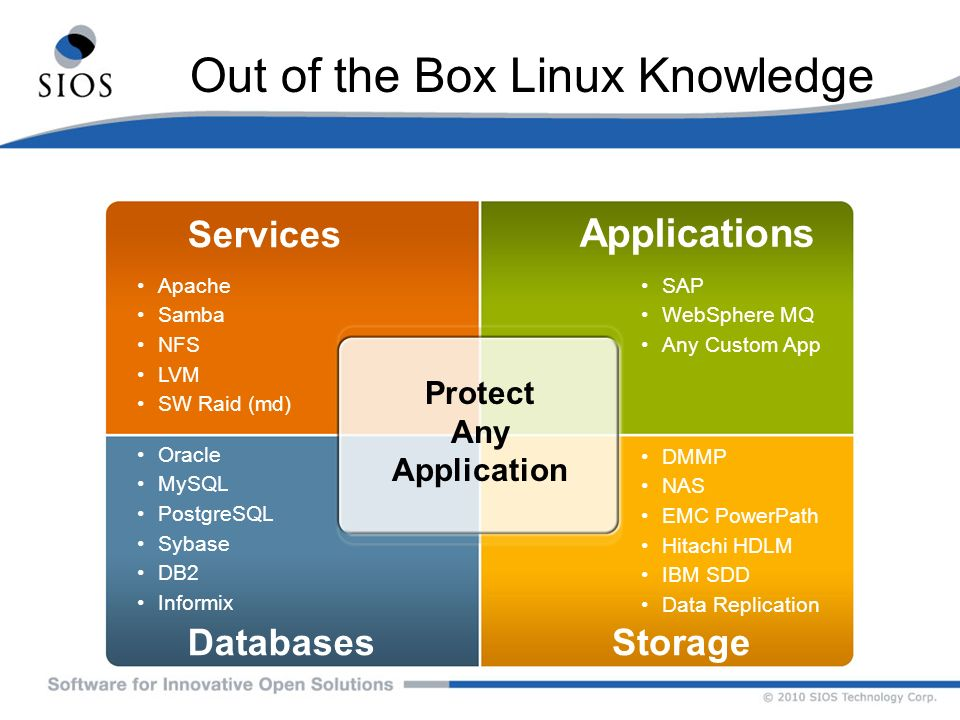 Out of the Box Linux Knowledge Services SAP WebSphere MQ Any Custom App Applications Apache Samba NFS LVM SW Raid (md) DatabasesStorage Oracle MySQL P