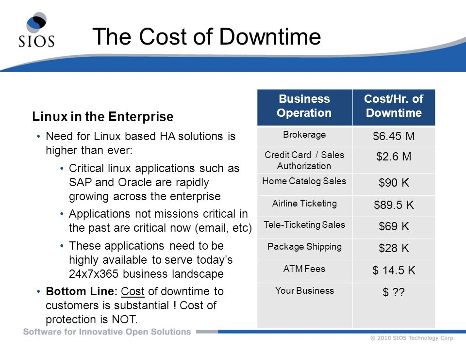 The Cost of Downtime Linux in the Enterprise Business Operation Cost/Hr. of Downtime Need for Linux based HA solutions is higher than ever: Critical l