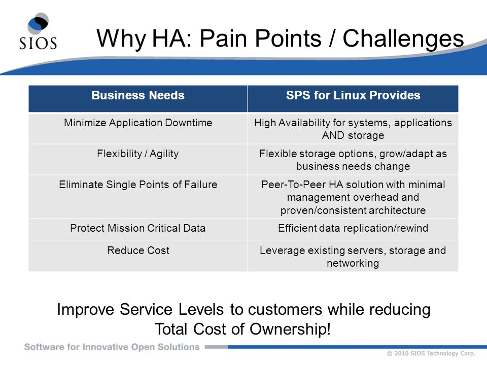 Why HA: Pain Points / Challenges Improve Service Levels to customers while reducing Total Cost of Ownership! Business NeedsSPS for Linux Provides Mini