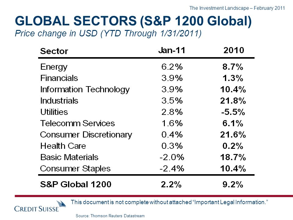 The Investment Landscape – February 2011 This document is not complete without attached Important Legal Information. GLOBAL SECTORS (S&P 1200 Global)