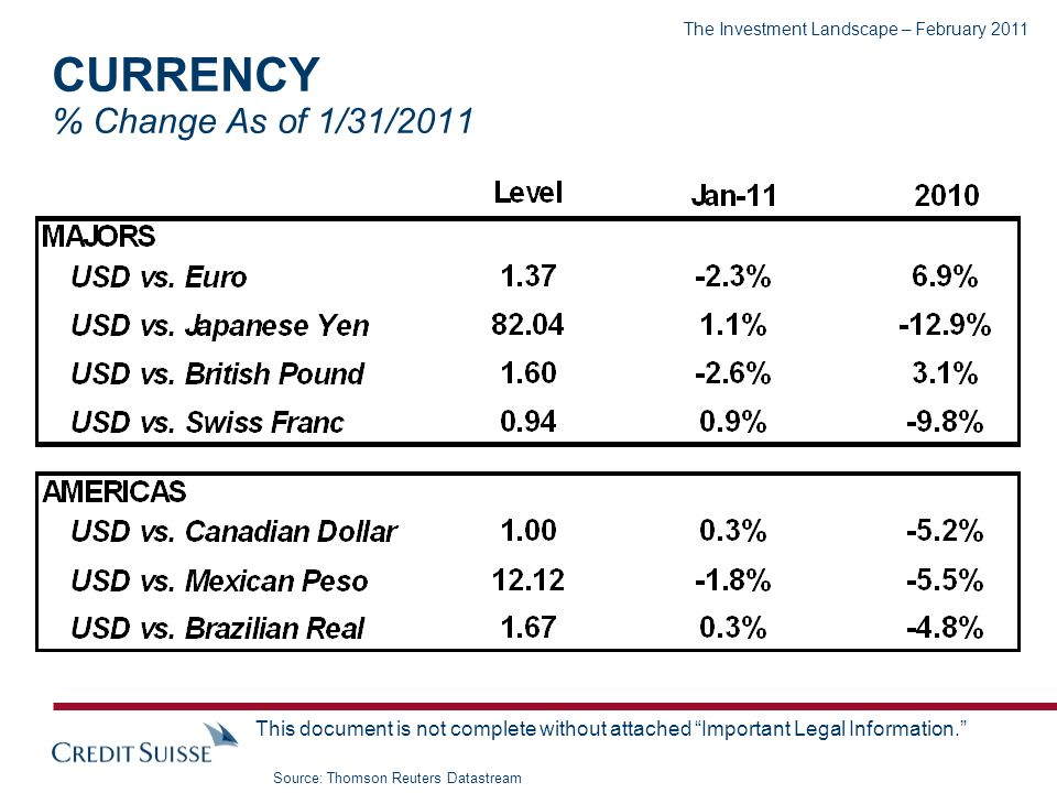 The Investment Landscape – February 2011 This document is not complete without attached Important Legal Information. CURRENCY % Change As of 1/31/2011