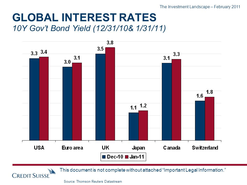 The Investment Landscape – February 2011 This document is not complete without attached Important Legal Information. GLOBAL INTEREST RATES 10Y Govt Bo
