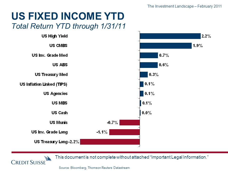 The Investment Landscape – February 2011 This document is not complete without attached Important Legal Information. US FIXED INCOME YTD Total Return