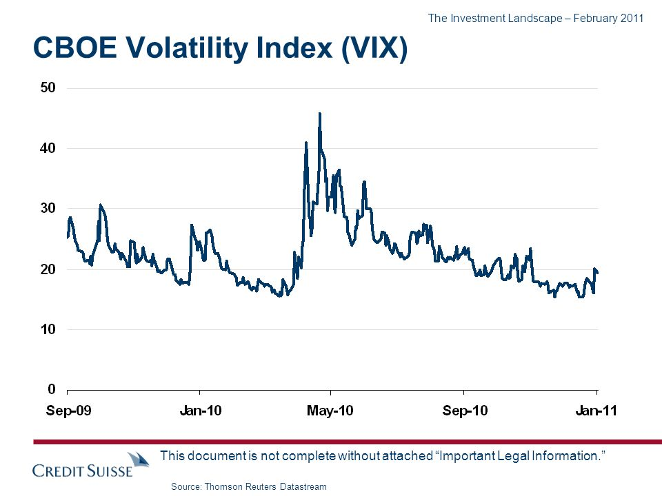 The Investment Landscape – February 2011 This document is not complete without attached Important Legal Information. CBOE Volatility Index (VIX) Sourc