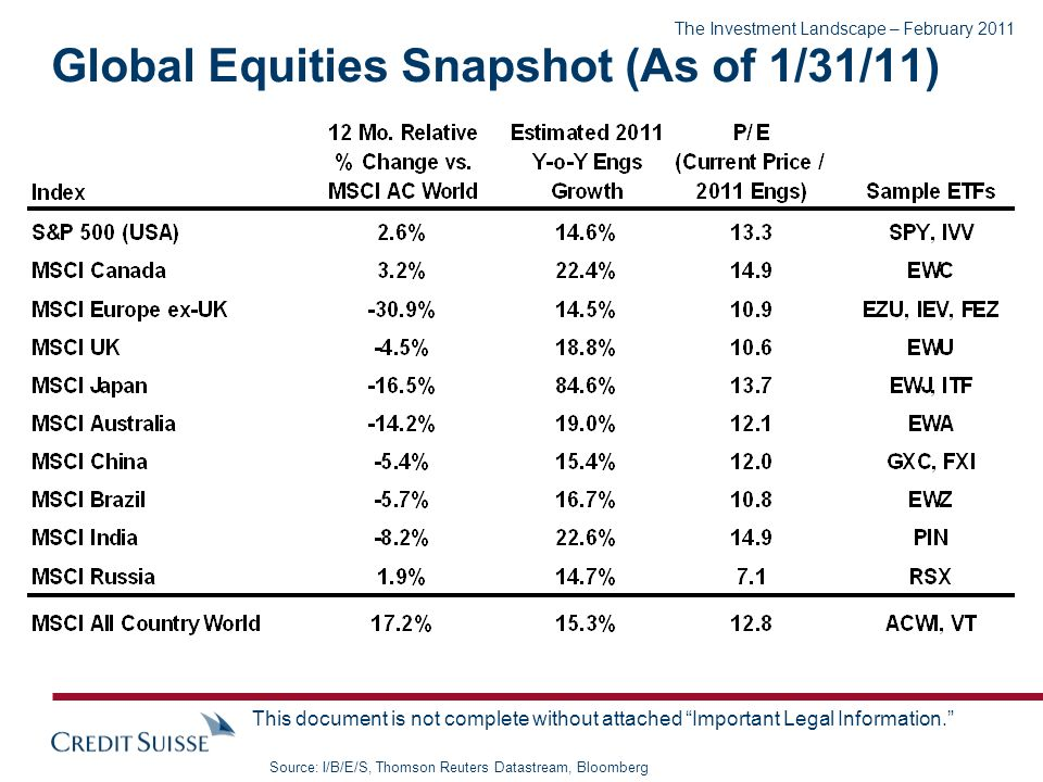 The Investment Landscape – February 2011 This document is not complete without attached Important Legal Information. Global Equities Snapshot (As of 1