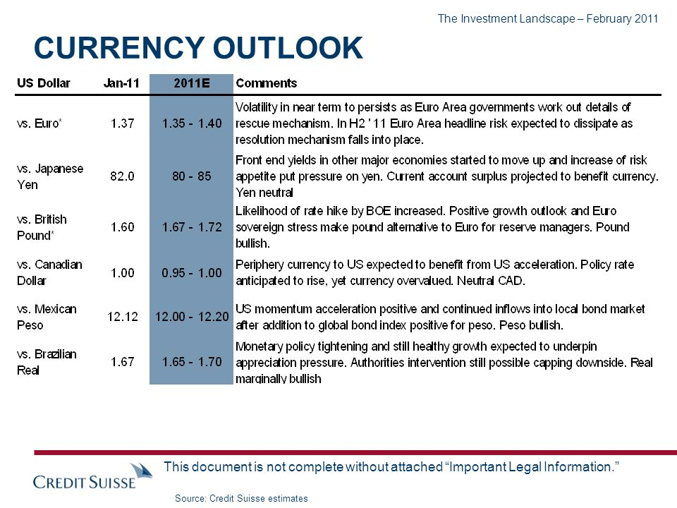 The Investment Landscape – February 2011 This document is not complete without attached Important Legal Information. CURRENCY OUTLOOK Source: Credit S