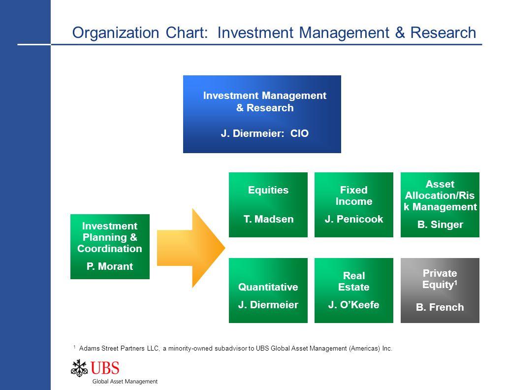 Organization Chart: Investment Management & Research Investment Management & Research J. Diermeier: CIO Investment Planning & Coordination P. Morant F