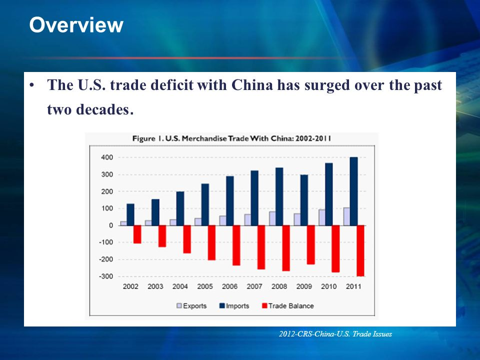Overview The U.S. trade deficit with China has surged over the past two decades. 2012-CRS-China-U.S. Trade Issues