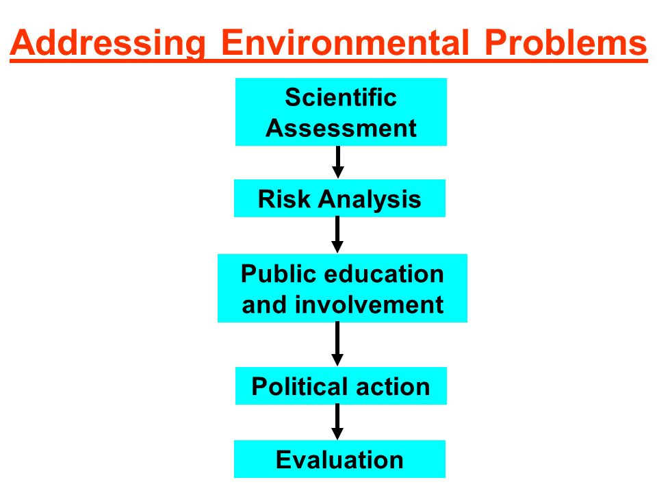 Environmental Science Inductive and Deductive Reasoning Inductive - examines a series of facts for commonalities that can be concluded. Example: –Fact
