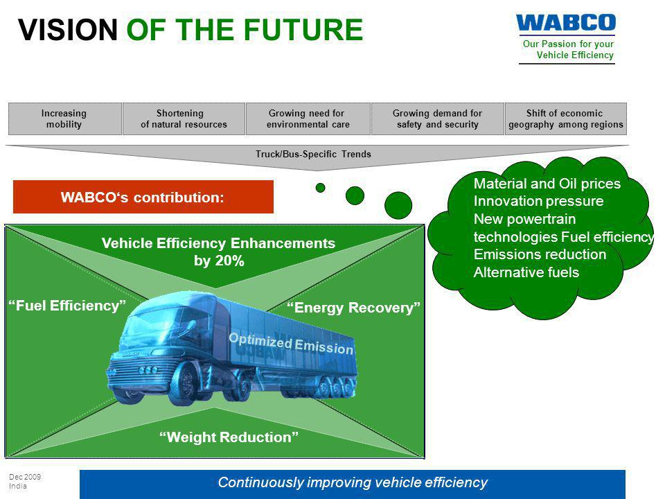 Our Passion for your Vehicle Efficiency Dec 2009 India VISION OF THE FUTURE Continuously improving vehicle efficiency Shift of economic geography amon