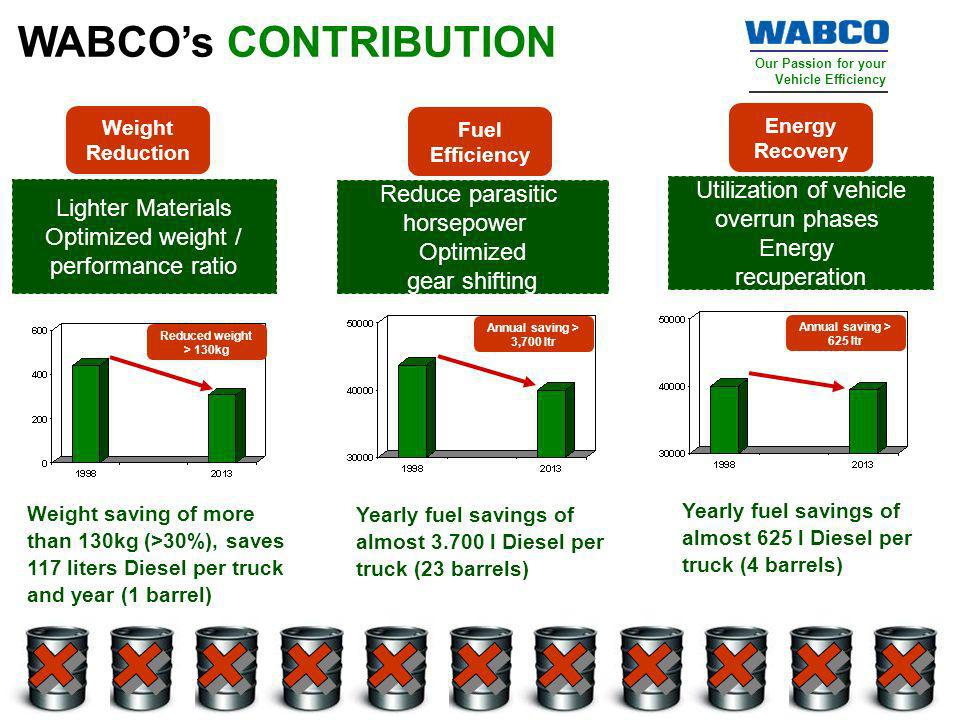 Our Passion for your Vehicle Efficiency Dec 2009 India WABCOs CONTRIBUTION Fuel Efficiency Energy Recovery Weight Reduction Lighter Materials Optimize