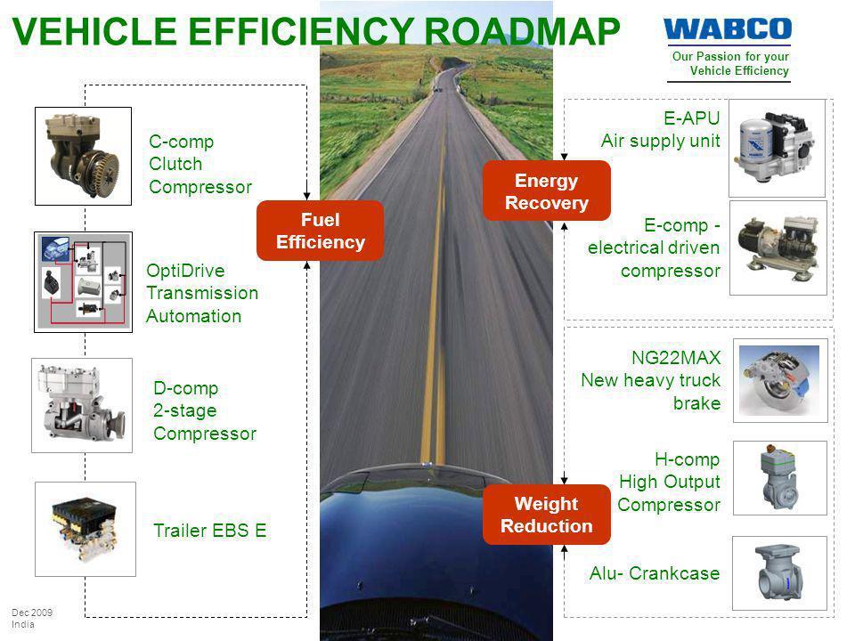 Our Passion for your Vehicle Efficiency Dec 2009 India VEHICLE EFFICIENCY ROADMAP C-comp Clutch Compressor E-comp - electrical driven compressor E-APU