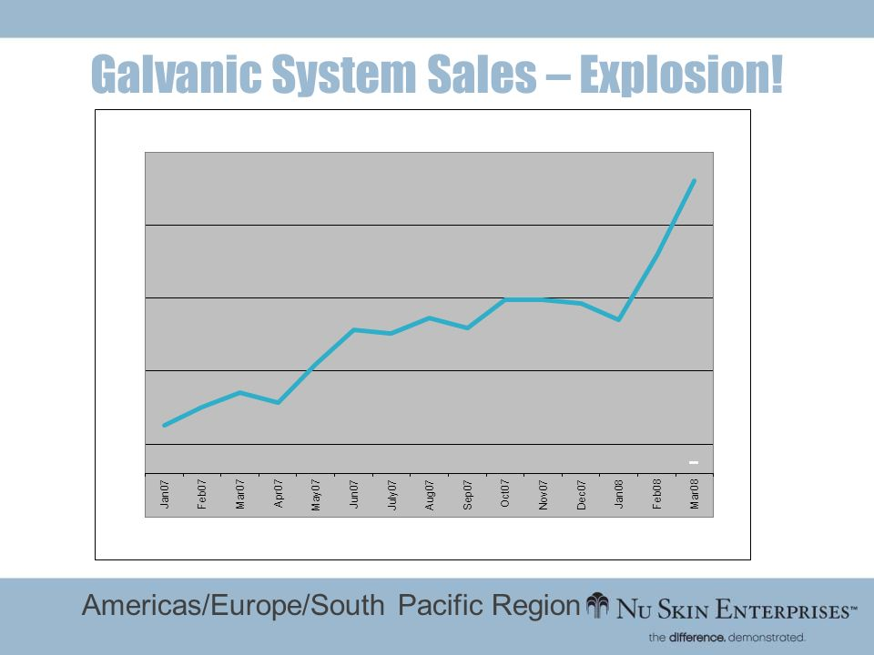 Americas/Europe/South Pacific Region Galvanic System Sales – Explosion!