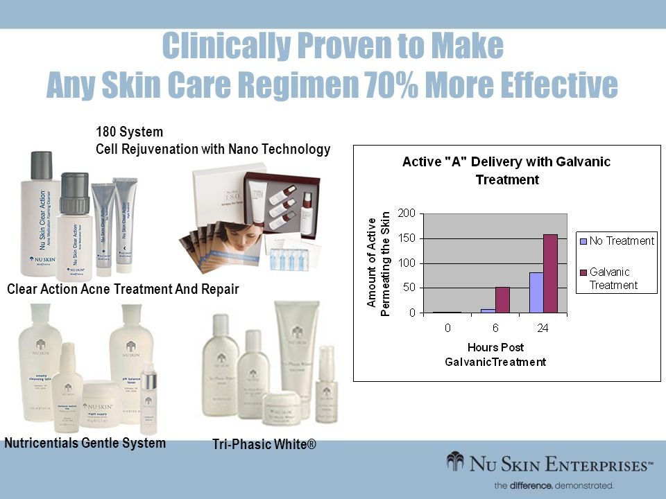 Clinically Proven to Make Any Skin Care Regimen 70% More Effective Nutricentials Gentle System 180 System Cell Rejuvenation with Nano Technology Clear