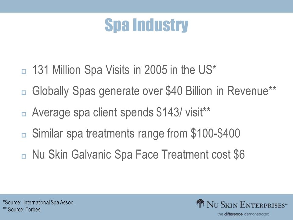 131 Million Spa Visits in 2005 in the US* Globally Spas generate over $40 Billion in Revenue** Average spa client spends $143/ visit** Similar spa tre