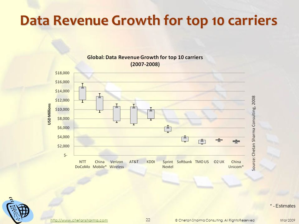 © Chetan Sharma Consulting, All Rights Reserved Mar 2009 22 http://www.chetansharma.com Data Revenue Growth for top 10 carriers * - Estimates