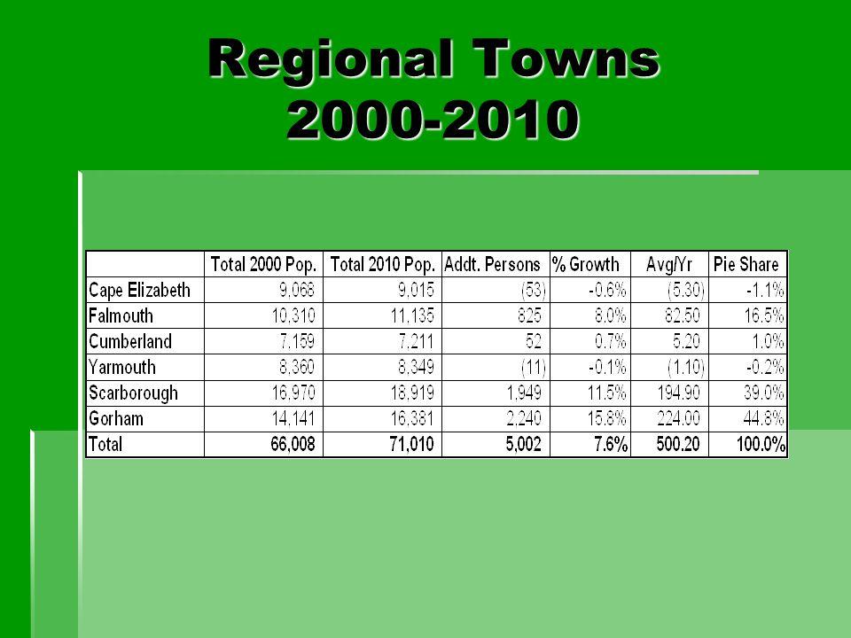 Regional Towns 2000-2010