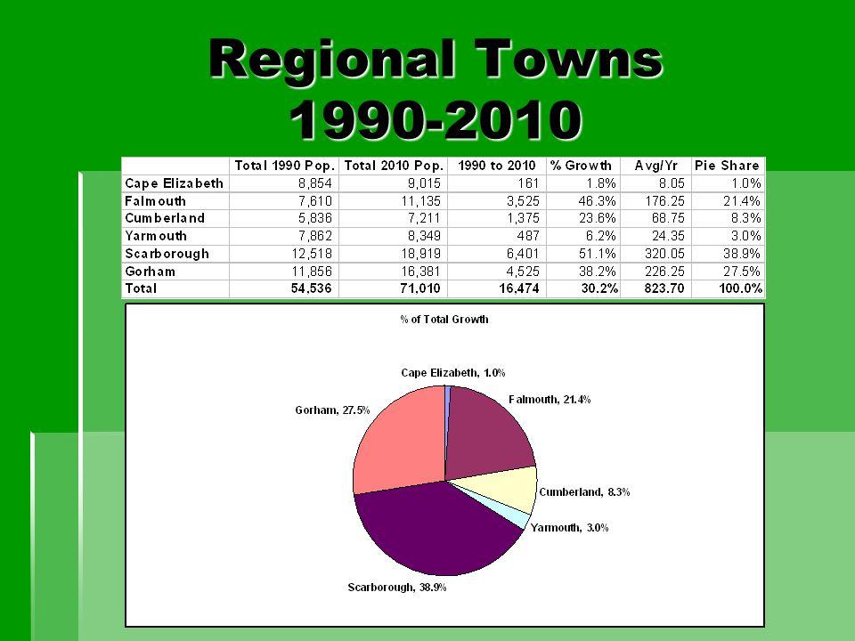 Regional Towns 1990-2010