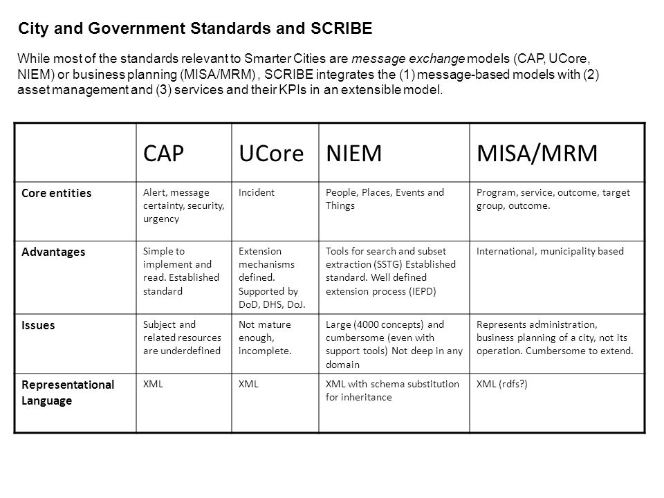 City and Government Standards and SCRIBE While most of the standards relevant to Smarter Cities are message exchange models (CAP, UCore, NIEM) or busi