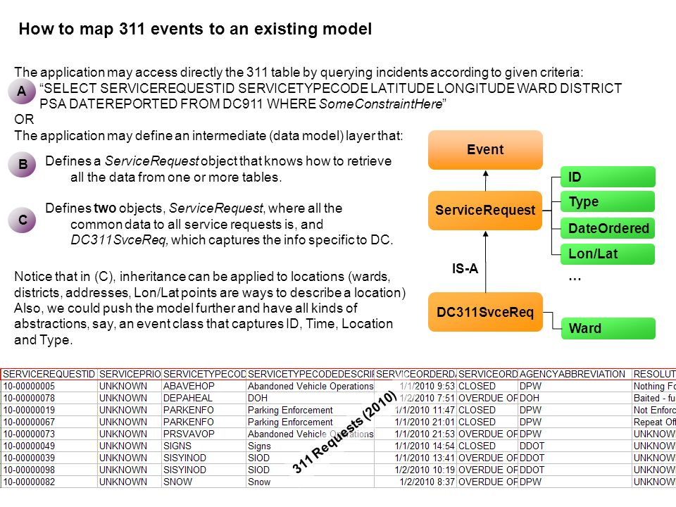 How to map 311 events to an existing model 311 Requests (2010) The application may access directly the 311 table by querying incidents according to gi