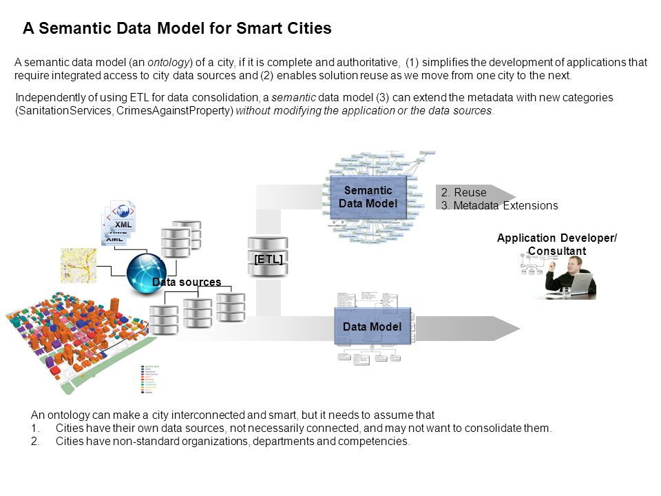 Application Developer/ Consultant A Semantic Data Model for Smart Cities An ontology can make a city interconnected and smart, but it needs to assume
